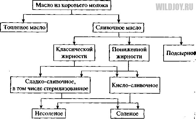 Общая классификация сливочного масла